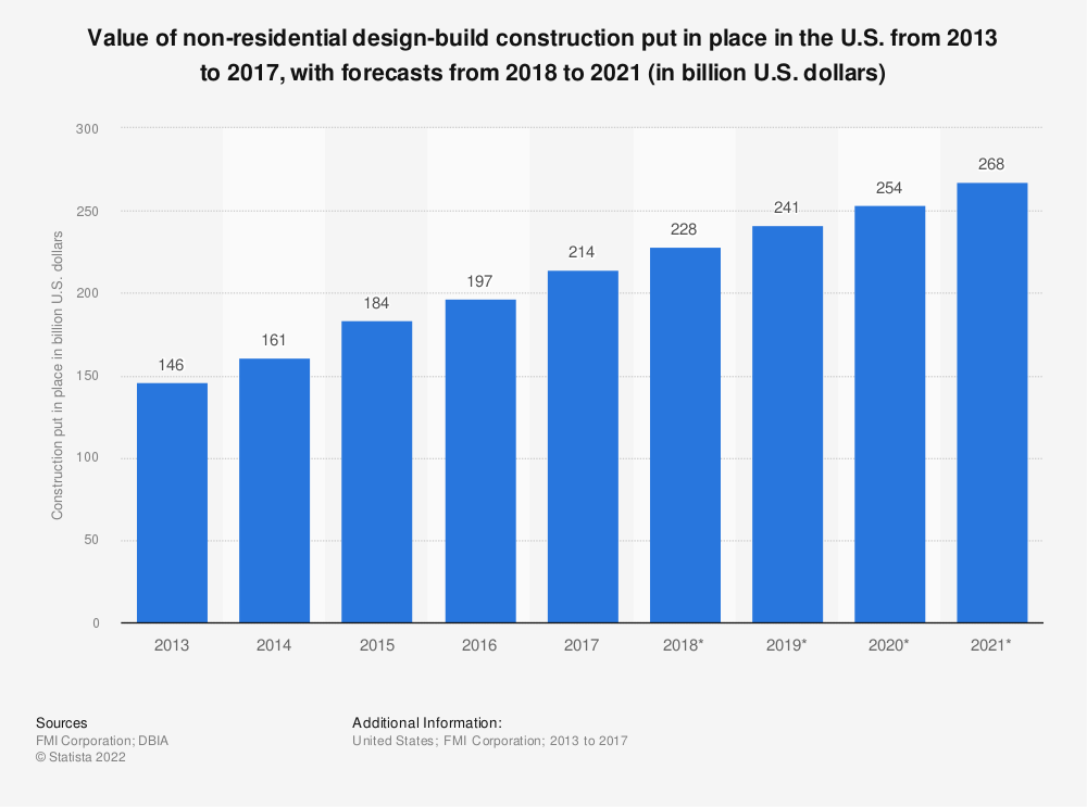 Statistic: Value of non-residential design-build construction put in place in the U.S. from 2013 to 2021 (in billion U.S. dollars) | Statista