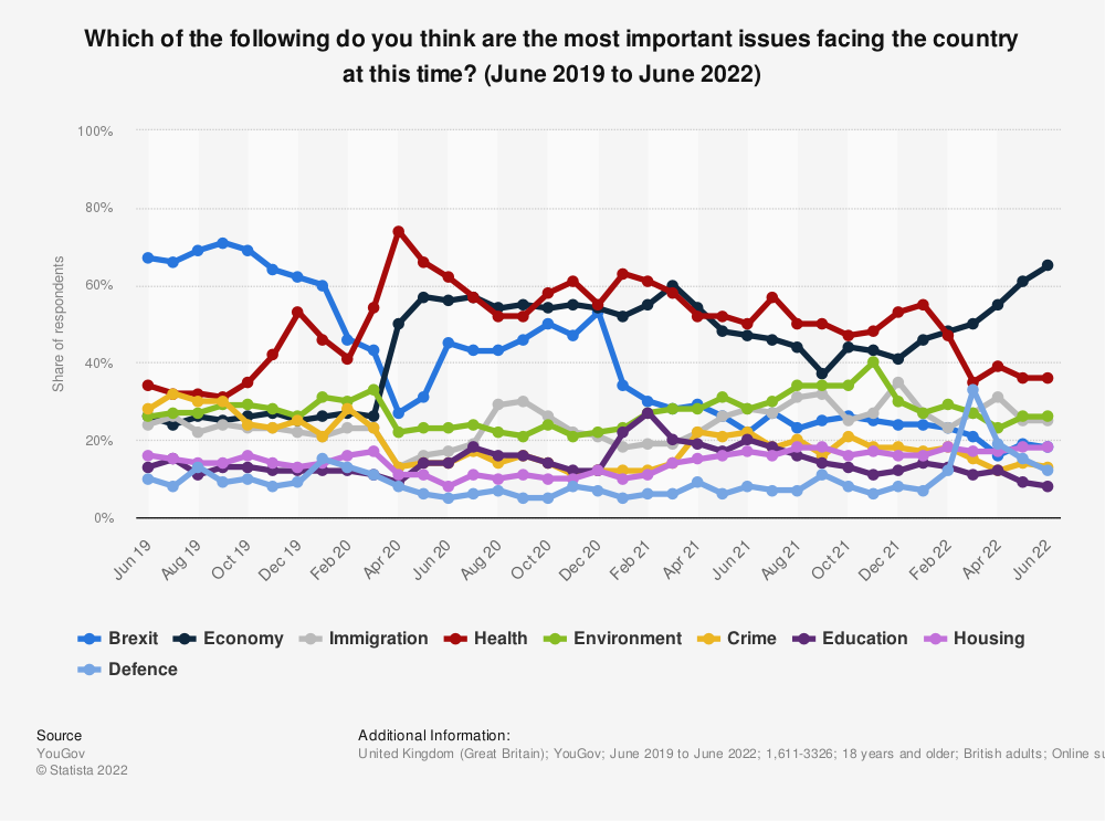 Statistic: What do you see as the most important issue facing Britain today? | Statista