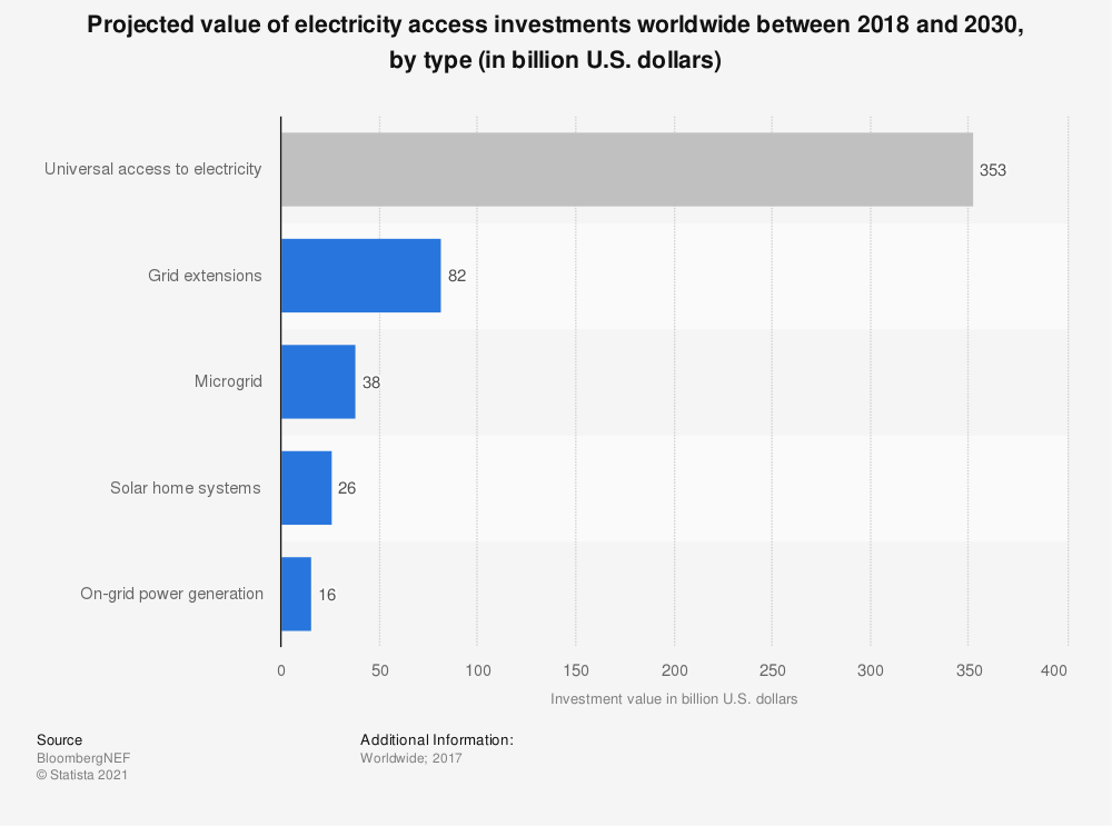 Statistic: Projected value of electricity access investments worldwide between 2018 and 2030, by type (in billion U.S. dollars) | Statista
