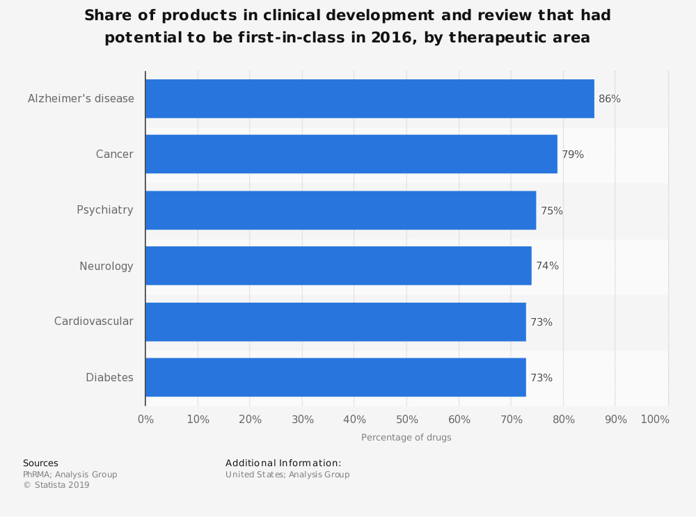 Statistic: Share of products in clinical development and review that had potential to be first-in-class in 2016, by therapeutic area | Statista
