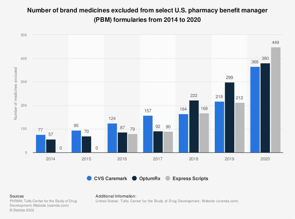 Statistic: Number of brand medicines excluded from select U.S. pharmacy benefit manager (PBM) formularies from 2012 to 2018 | Statista