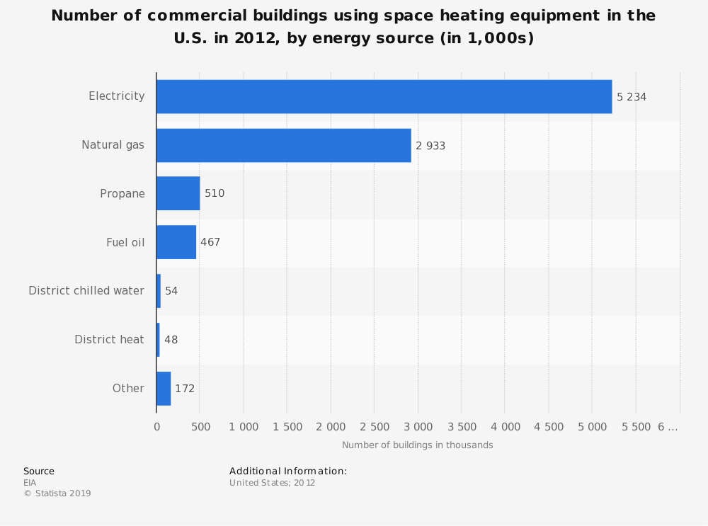 Statistic: Number of commercial buildings using space heating equipment in the U.S. in 2012, by energy source (in 1,000s) | Statista