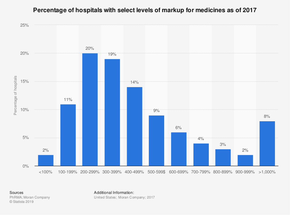 Statistic: Percentage of hospitals with select levels of markup for medicines as of 2017 | Statista