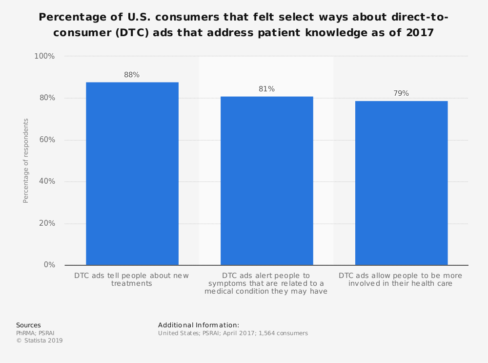 Statistic: Percentage of U.S. consumers that felt select ways about direct-to-consumer (DTC) ads that address patient knowledge as of 2017 | Statista