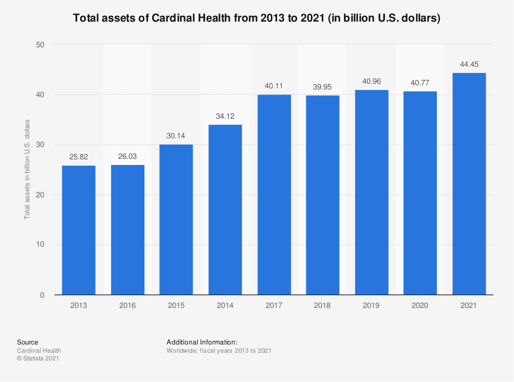 Statistic: Total assets of Cardinal Health from 2013 to 2018 (in billion U.S. dollars) | Statista
