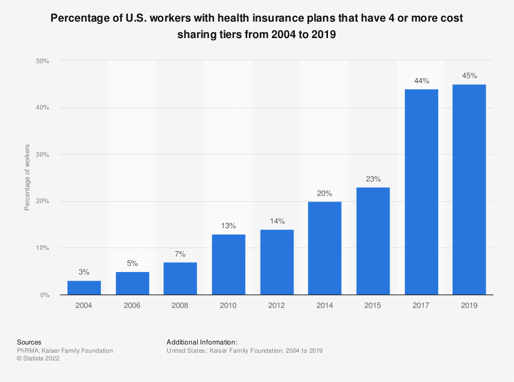 Statistic: Percentage of U.S. workers with health insurance plans that have 4 or more cost sharing tiers from 2004 to 2017   Statista