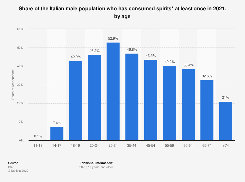 Statistic: Share of the Italian male population who has consumed spirits* at least once in 2019, by age | Statista