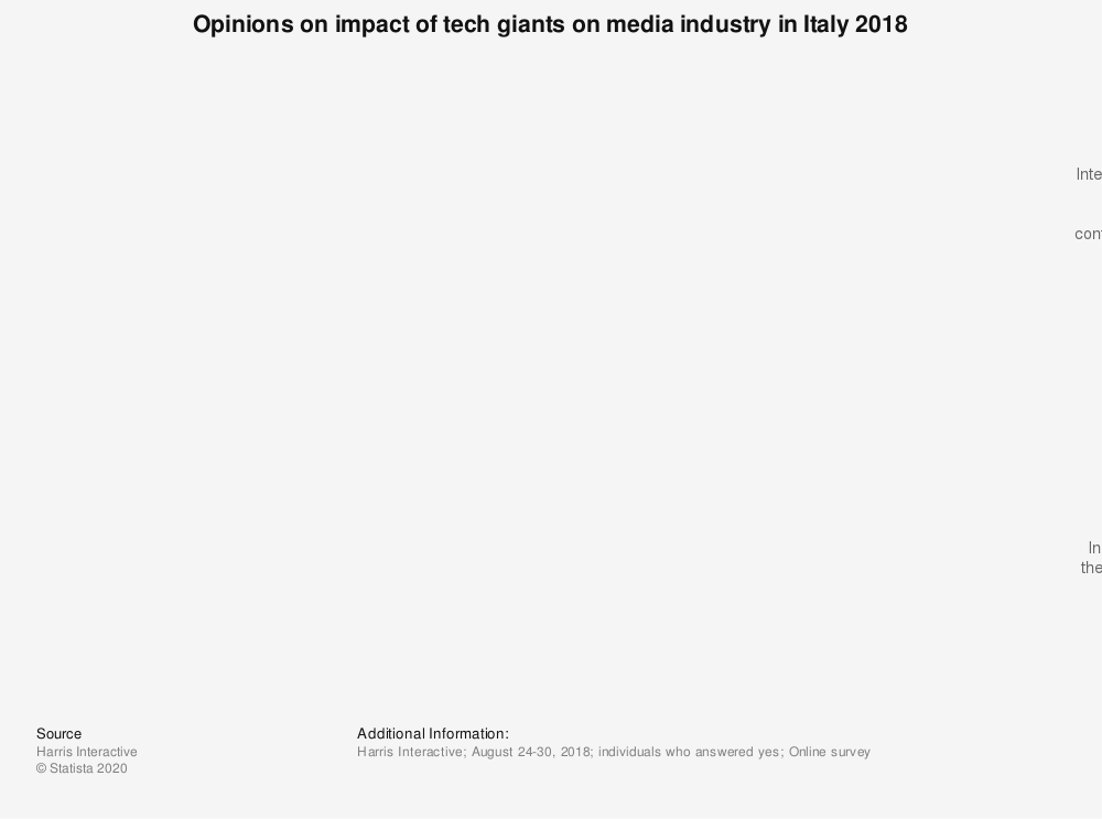 Statistic: Opinions on impact of tech giants on media industry in Italy 2018 | Statista