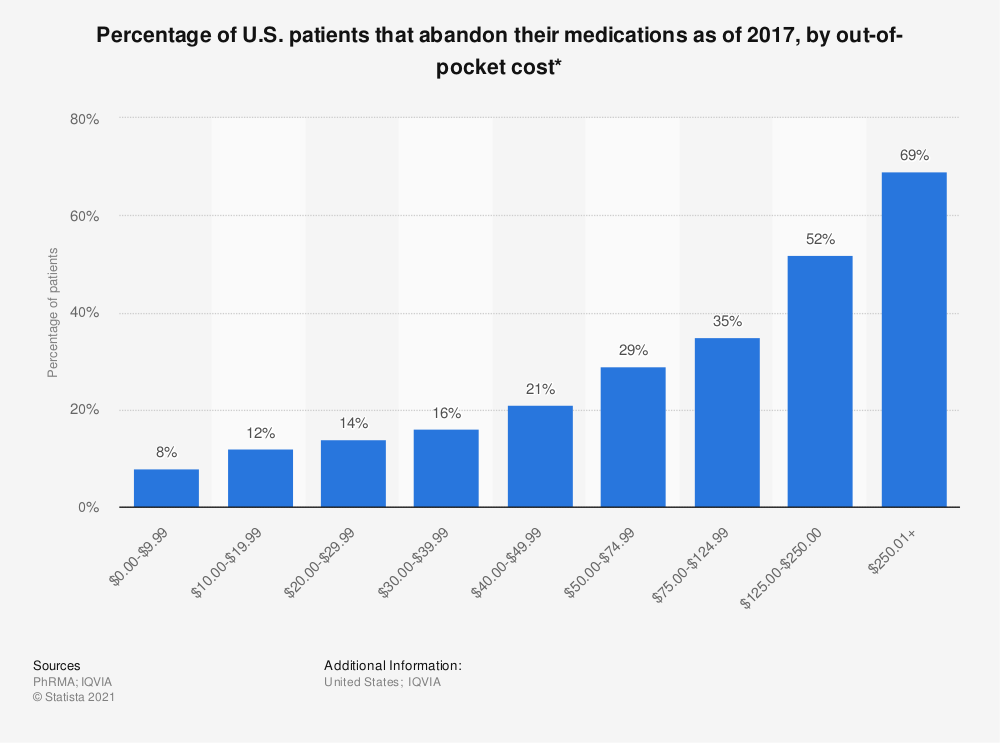 Statistic: Percentage of U.S. patients that abandon their medications as of 2017, by out-of-pocket cost* | Statista
