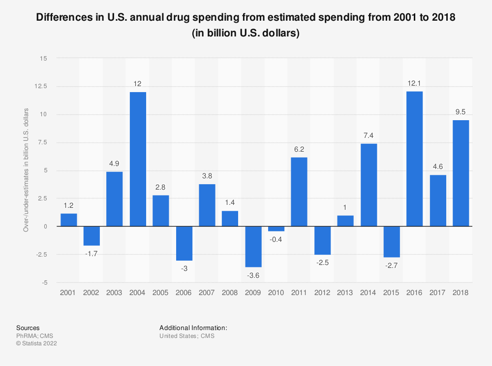 Statistic: Differences in U.S. annual drug spending from estimated spending from 2001 to 2017 (in billion U.S. dollars) | Statista