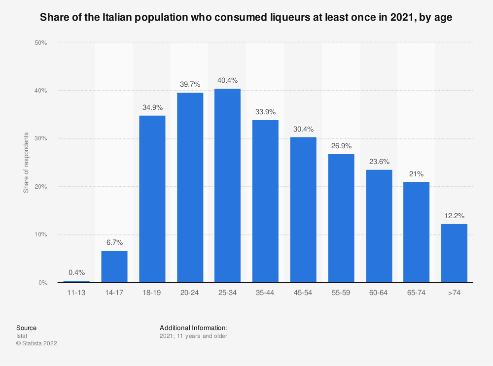 Statistic: Share of the Italian population who consumed liqueurs at least once in 2018, by age | Statista