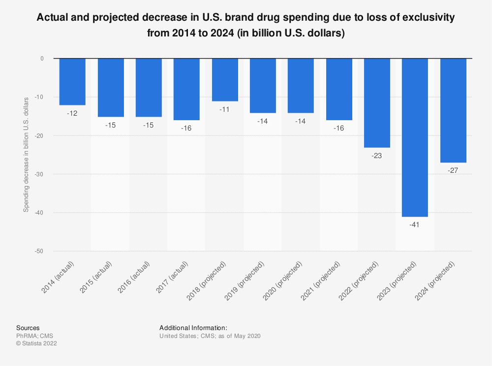 Statistic: Actual and projected decrease in U.S. brand drug spending due to loss of exclusivity from 2013 to 2023 (in billion U.S. dollars)   Statista
