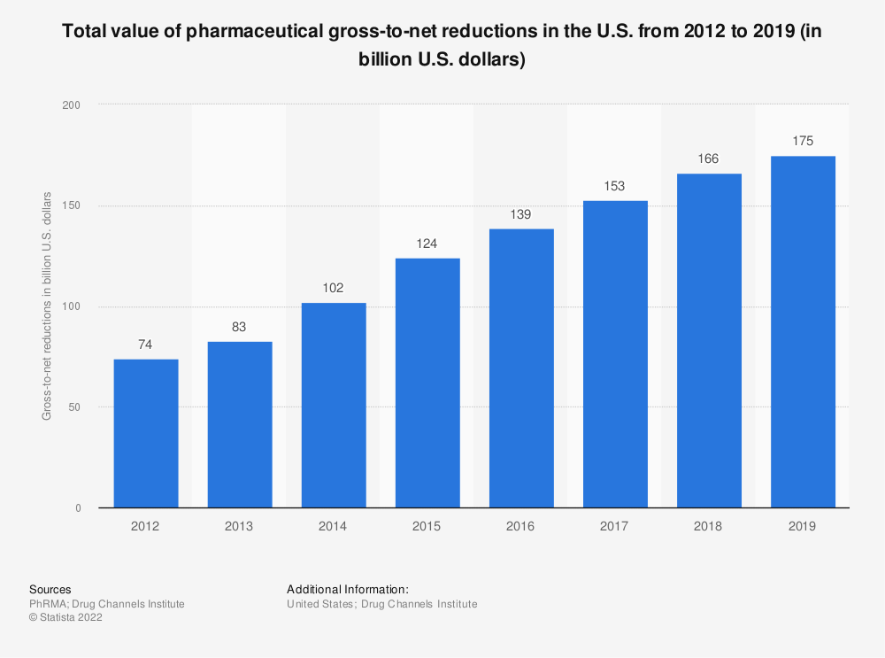 Statistic: Total value of pharmaceutical gross-to-net reductions in the U.S. from 2012 to 2018 (in billion U.S. dollars) | Statista