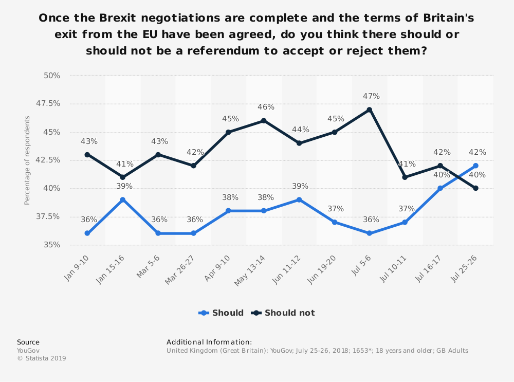Statistic: Once the Brexit negotiations are complete and the terms of Britain's exit from the EU have been agreed, do you think there should or should not be a referendum to accept or reject them? | Statista