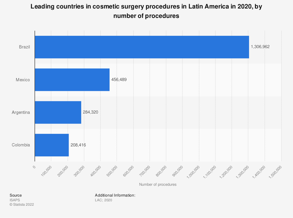 Statistic: Leading countries in cosmetic surgery procedures in Latin America in 2018 | Statista