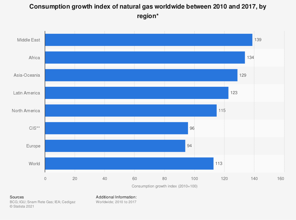 Statistic: Consumption growth index of natural gas worldwide between 2010 and 2017, by region*   Statista