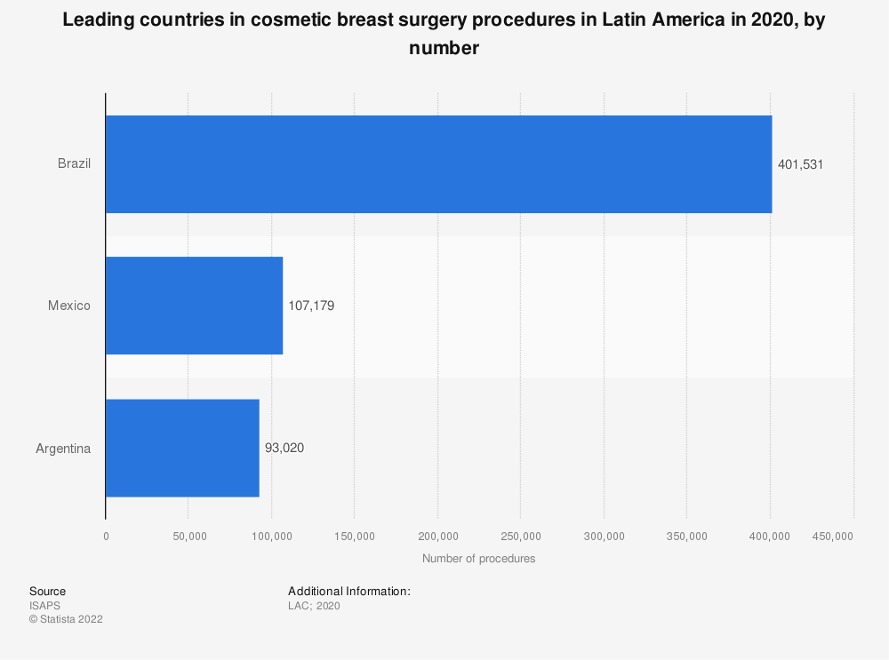 Statistic: Leading countries in cosmetic breast surgery procedures in Latin America in 2017, by country | Statista
