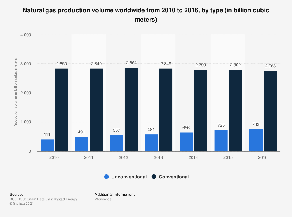 Statistic: Natural gas production volume worldwide from 2010 to 2016, by type (in billion cubic meters) | Statista