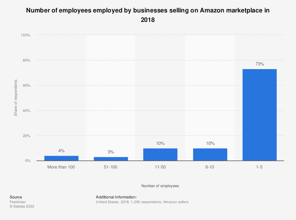 Statistic: Number of employees employed by businesses selling on Amazon marketplace in 2018 | Statista
