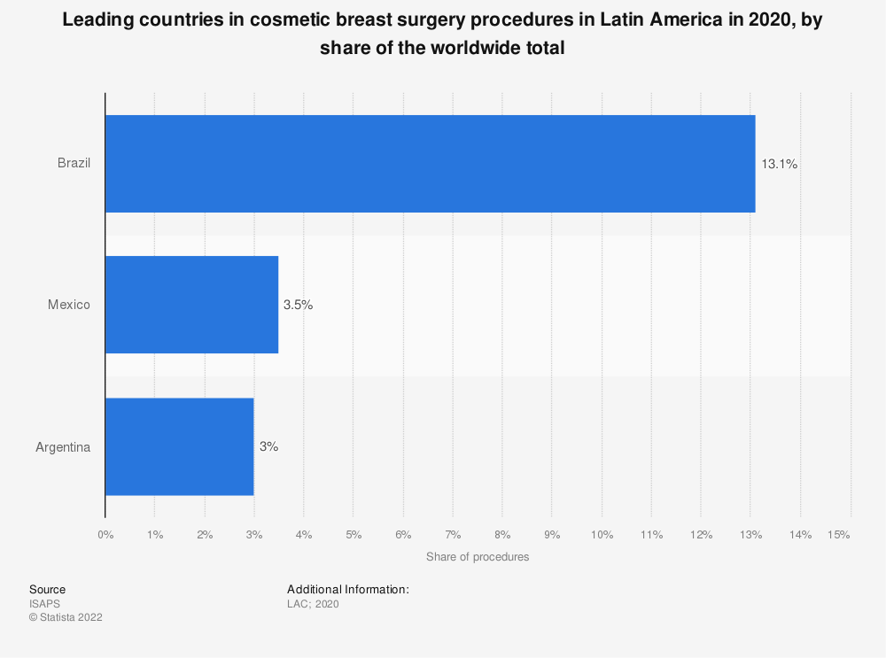 Statistic: Leading countries in cosmetic breast surgery procedures in Latin America in 2017, by share of the worldwide total  | Statista