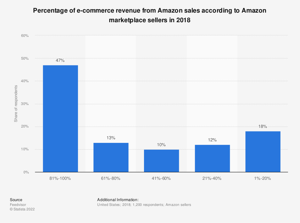 Statistic: Percentage of e-commerce revenue from Amazon sales according to Amazon marketplace sellers in 2018 | Statista