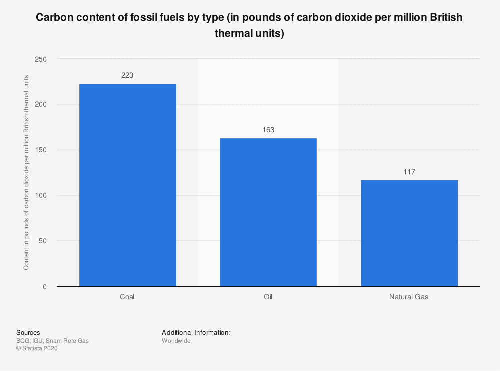Statistic: Carbon content of fossil fuels by type (in pounds of carbon dioxide per million British thermal units) | Statista