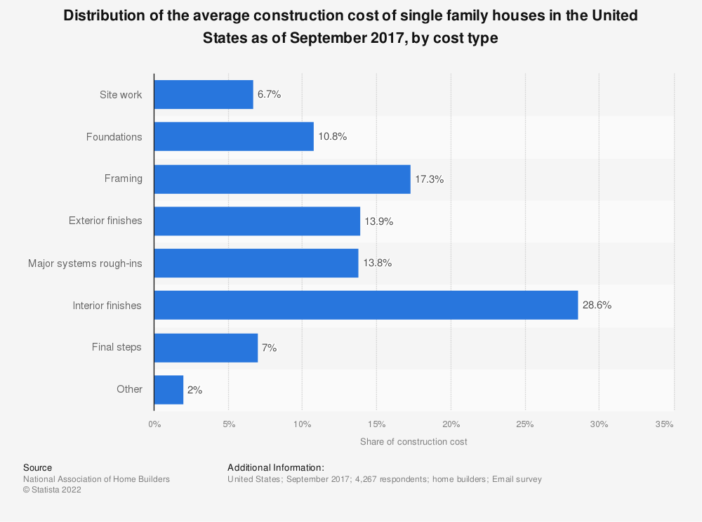 Statistic: Distribution of the average construction cost of single family houses in the United States as of September 2017, by cost type | Statista