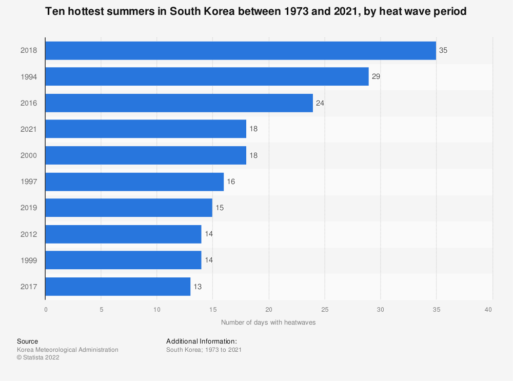 Statistic: Five hottest summers in South Korea between 1973 and 2017, by heat wave period* | Statista