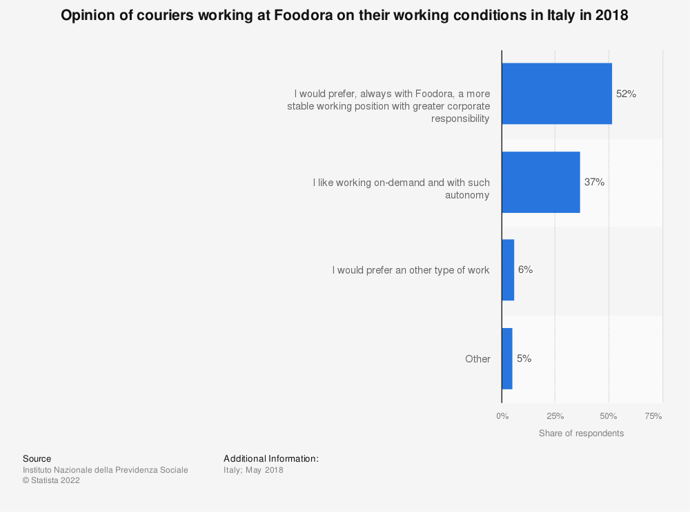 Statistic: Opinion of couriers working at Foodora on their working conditions in Italy in 2018   Statista
