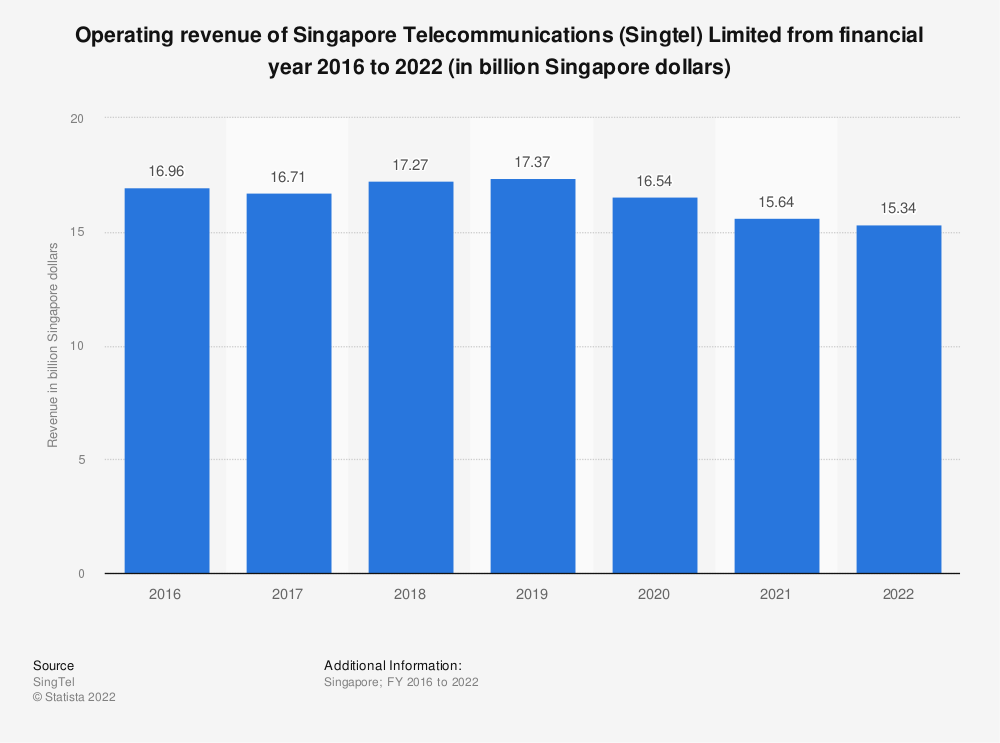 Statistic: Operating revenue of Singapore Telecommunications (Singtel) Limited from financial year 2016 to 2020 (in billion Singapore dollars) | Statista