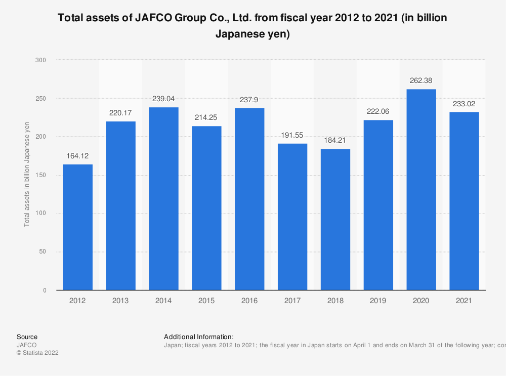 Statistic: Total assets of Jafco Co., Ltd. from fiscal year 2010 to 2019 (in billion Japanese yen)   Statista