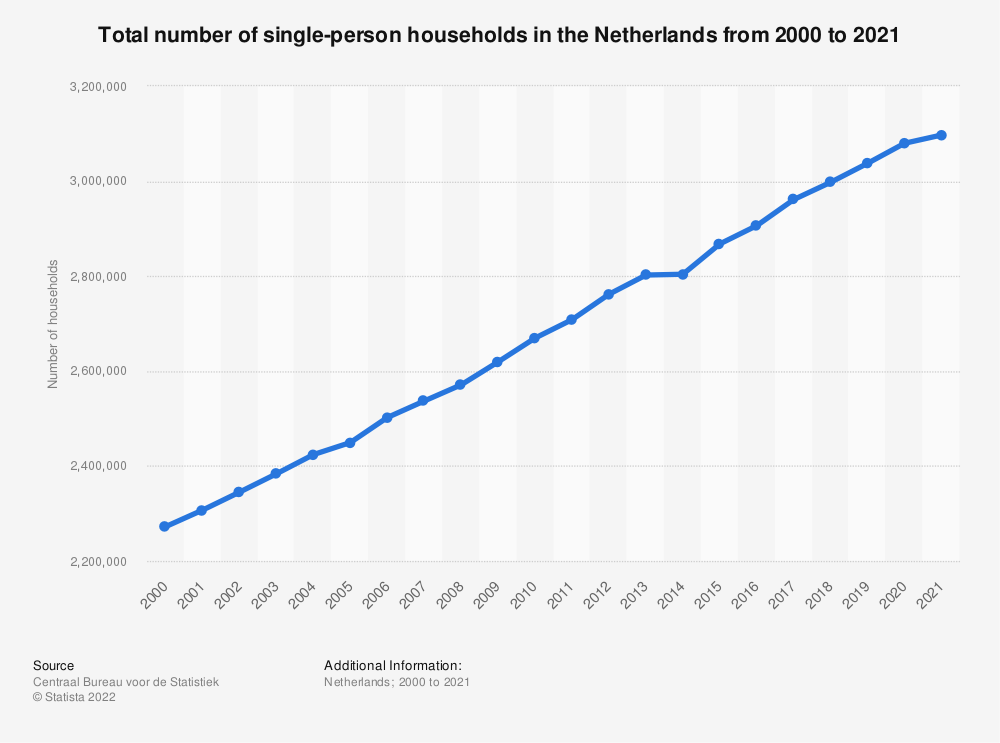 Statistic: Total number of single-person households in the Netherlands from 2000 to 2019 | Statista