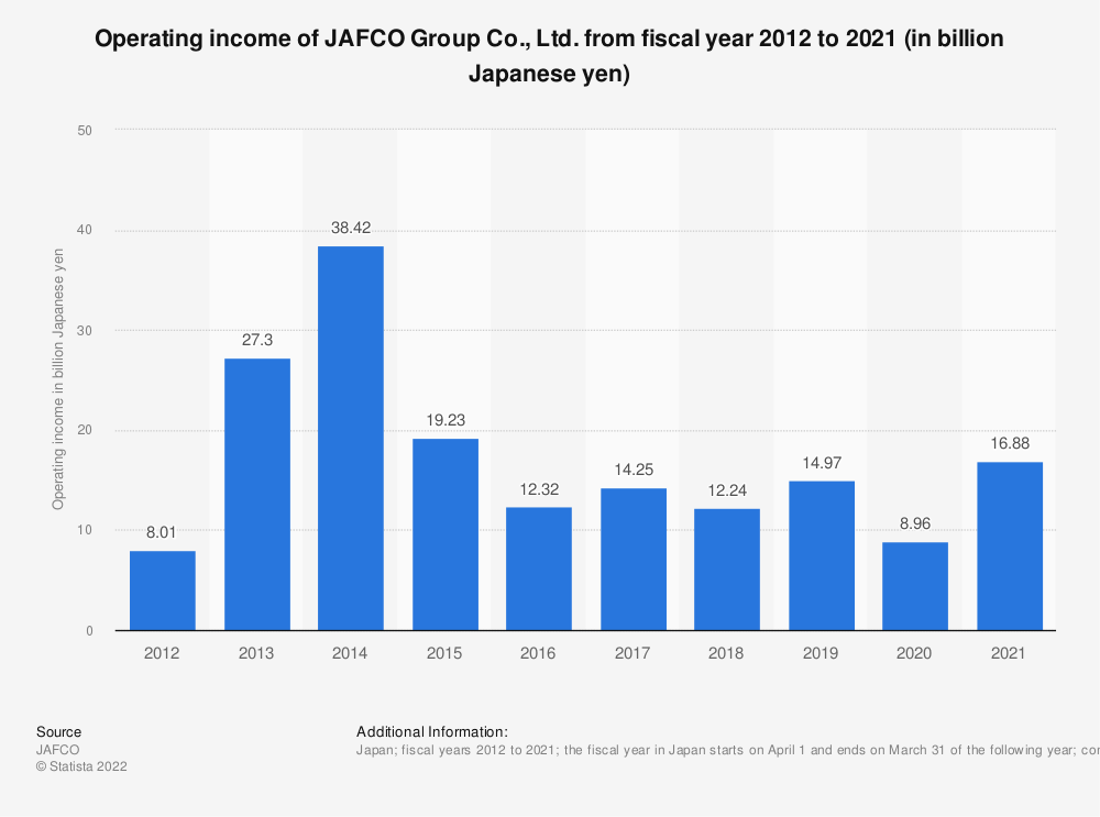 Statistic: Operating income of Jafco Co., Ltd. from fiscal year 2010 to 2019 (in billion Japanese yen) | Statista