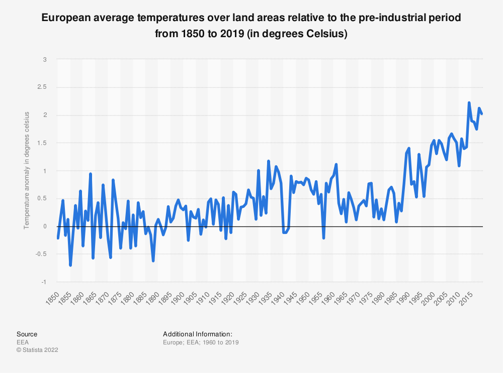 Statistic: European average temperatures over land areas relative to the pre-industrial period from 1850 to 2019 (in degrees Celsius) | Statista