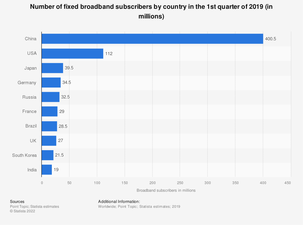 Statistic: Number of fixed broadband subscribers by country in the 1st quarter of 2018 (in millions) | Statista