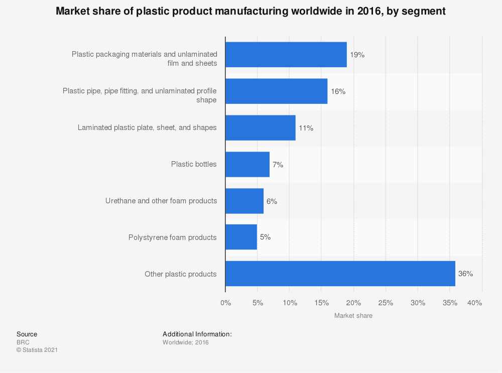Statistic: Market share of plastic product manufacturing worldwide in 2016, by segment   Statista