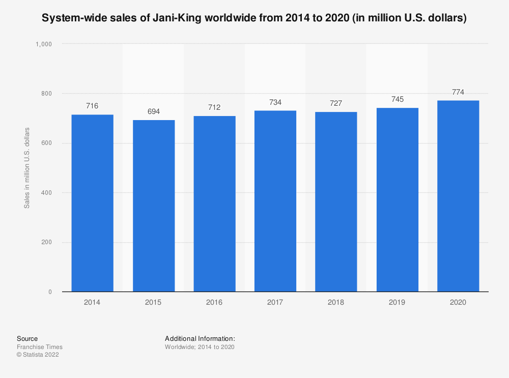 Statistic: System-wide sales of Jani-King worldwide from 2014 to 2017 (in million U.S. dollars) | Statista