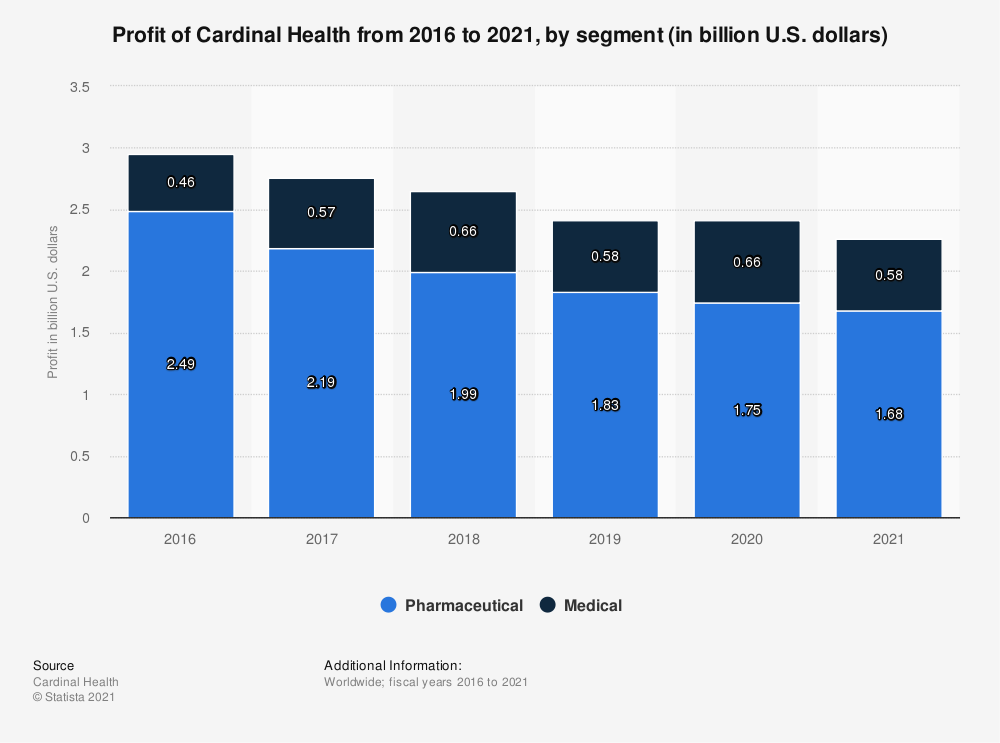 Statistic: Profit of Cardinal Health from 2016 to 2018, by segment (in billion U.S. dollars) | Statista