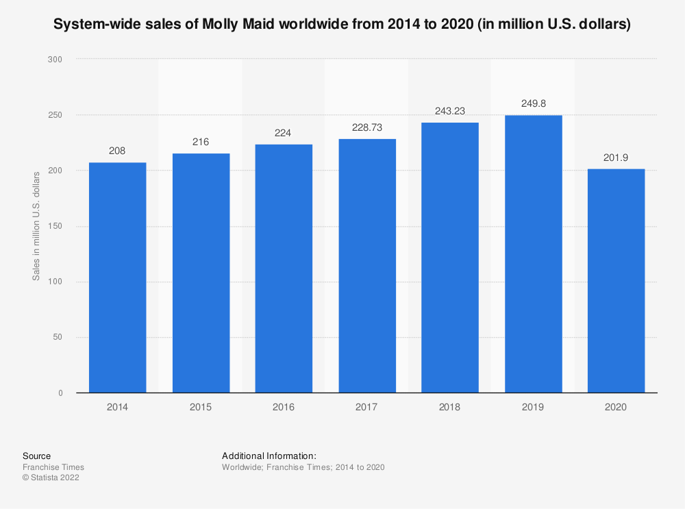 Statistic: System-wide sales of Molly Maid worldwide from 2014 to 2017 (in million U.S. dollars) | Statista