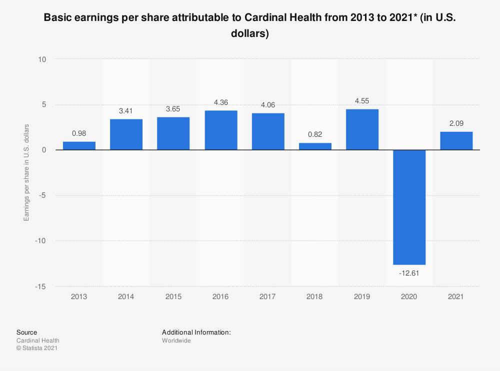 Statistic: Basic earnings per share attributable to Cardinal Health from 2013 to 2018 (in U.S. dollars)* | Statista