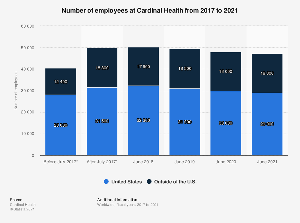 Statistic: Number of employees at Cardinal Health in 2017 and 2018 | Statista