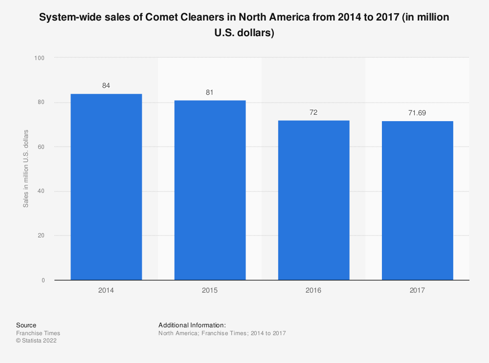 Statistic: System-wide sales of Comet Cleaners in North America from 2014 to 2017 (in million U.S. dollars) | Statista