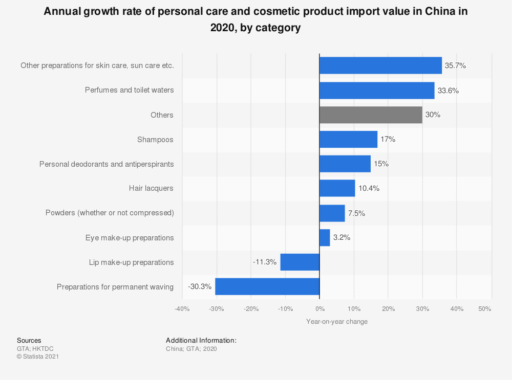 Statistic: Annual growth rate of personal care and cosmetic product import value in China in 2019, by category | Statista
