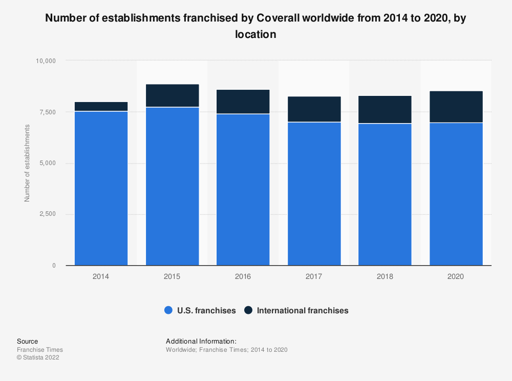 Statistic: Number of establishments franchised by Coverall worldwide from 2014 to 2017, by location | Statista
