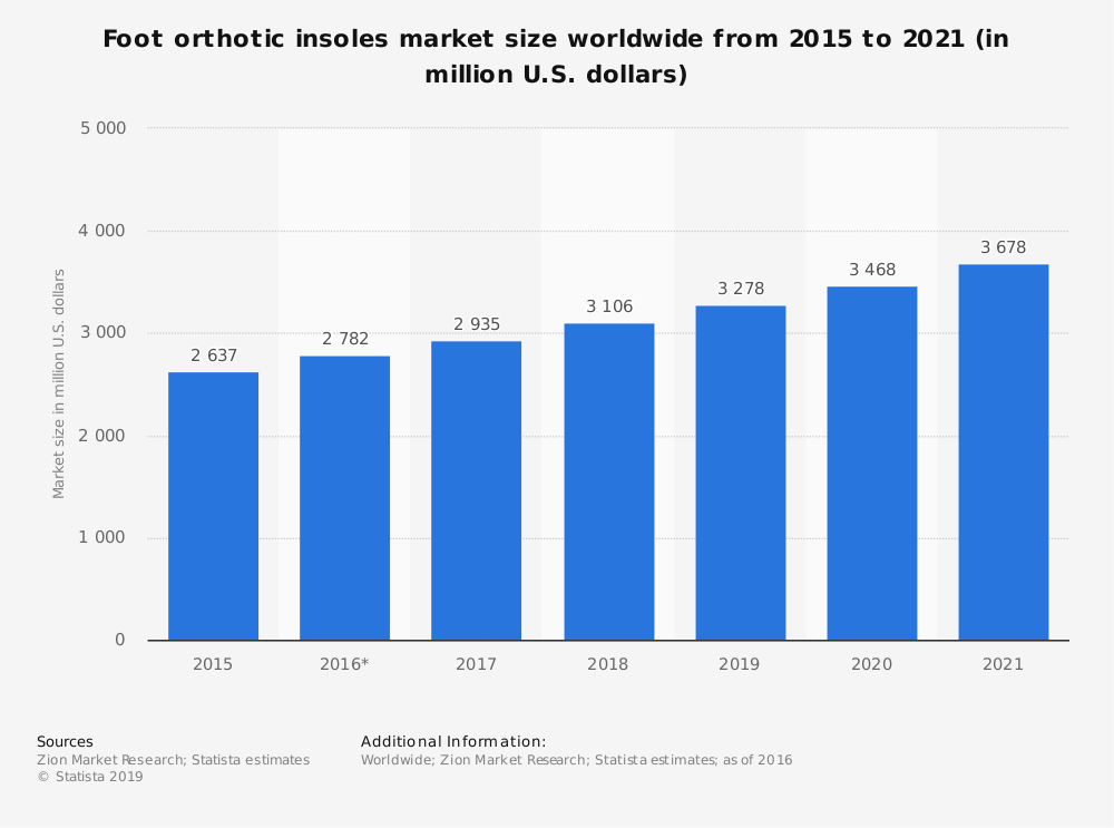 Statistic: Foot orthotic insoles market size worldwide from 2015 to 2021 (in million U.S. dollars) | Statista
