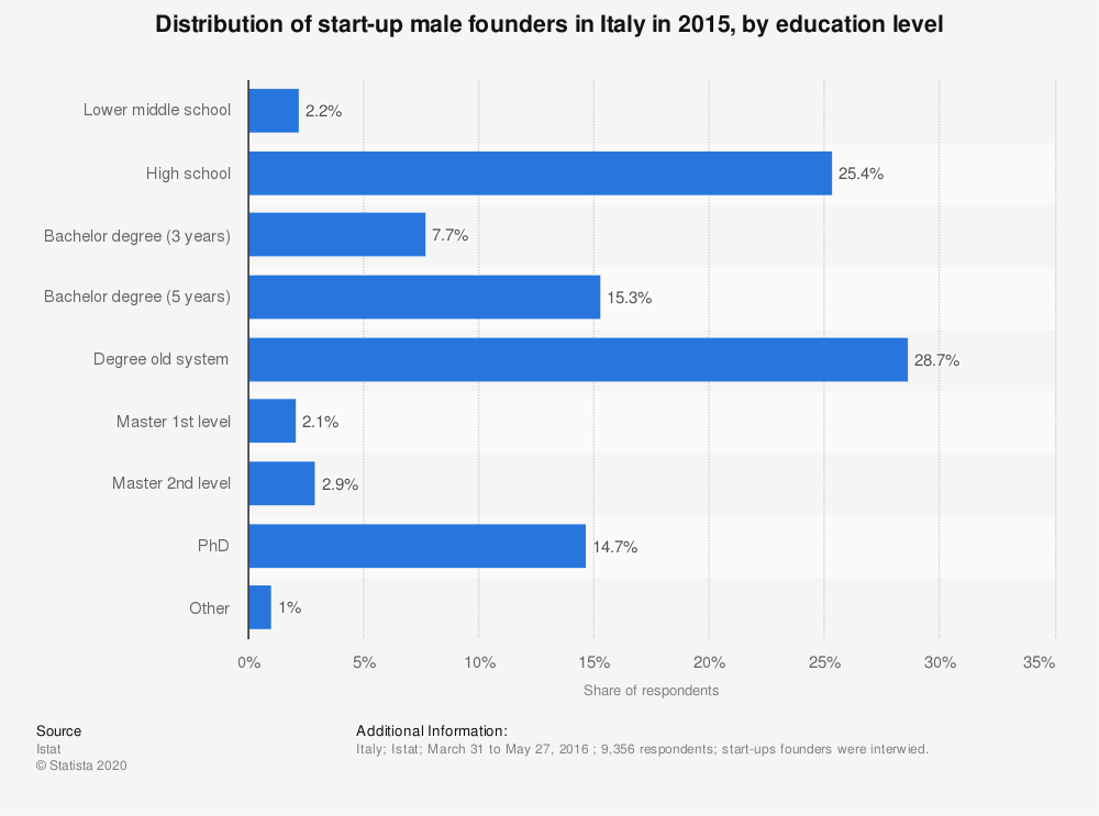 Statistic: Distribution of start-up male founders in Italy in 2015, by education level | Statista