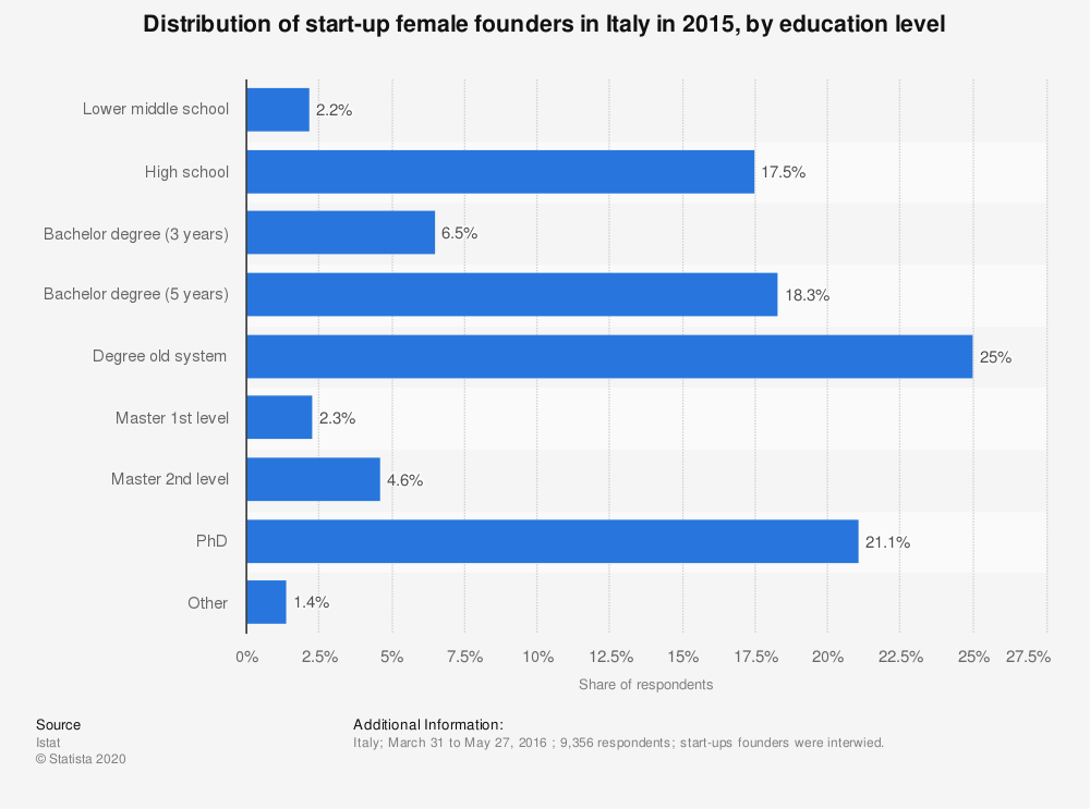 Statistic: Distribution of start-up female founders in Italy in 2015, by education level   Statista