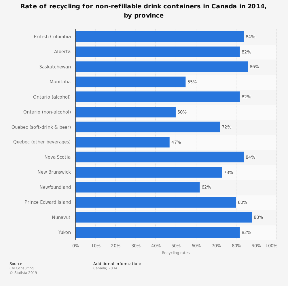 Statistic: Rate of recycling for non-refillable drink containers in Canada in 2014, by province | Statista