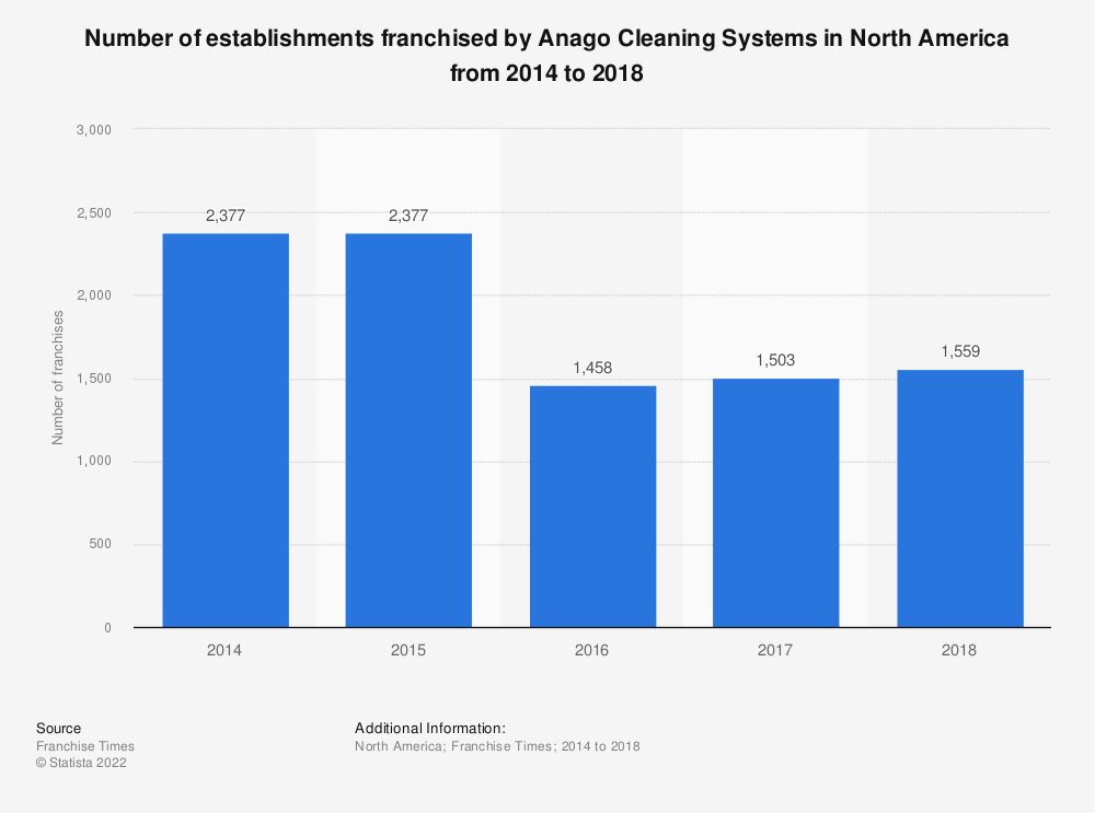 Statistic: Number of establishments franchised by Anago Cleaning Systems in North America from 2014 to 2018 | Statista