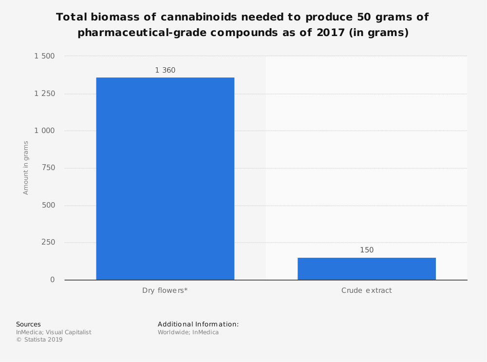 Statistic: Total biomass of cannabinoids needed to produce 50 grams of pharmaceutical-grade compounds as of 2017 (in grams) | Statista